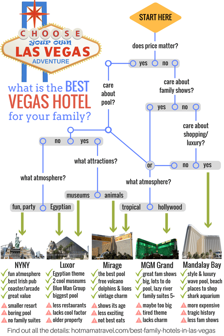 What is the Best Vegas hotel for your family infographic