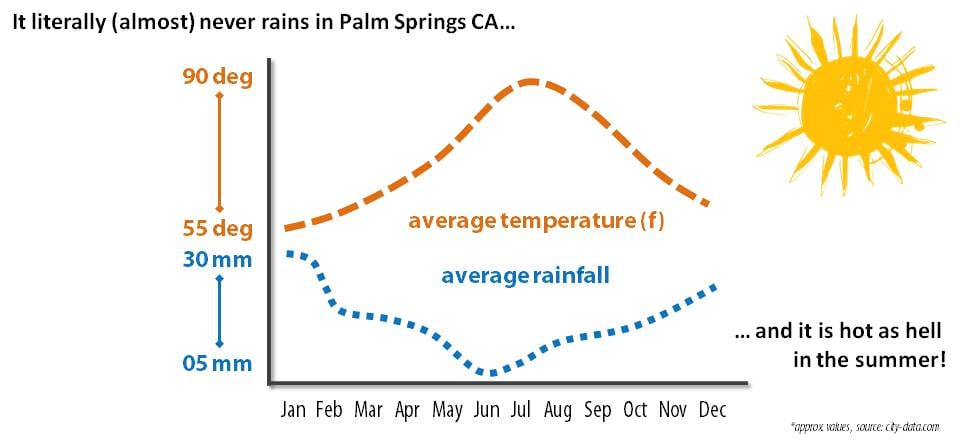 Graph of annual Palm Springs weather