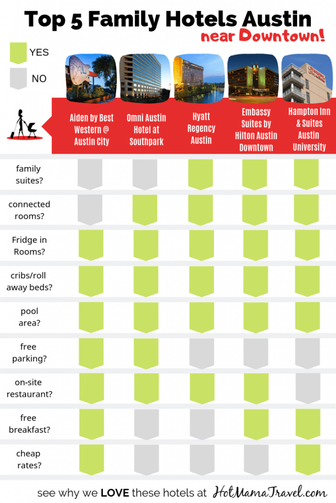 Austin Family Hotels Comparison Chart Pin
