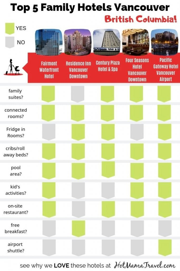 Comparison chart of hotels in Vancouver BC